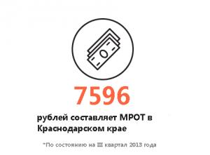 Уровень МРОТ в Краснодарском крае