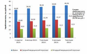 Уровень дохода медиков