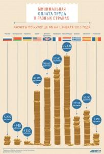 Уровень минимальной зарплаты в разных странах