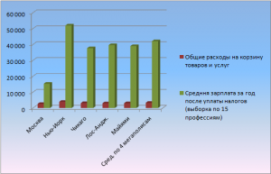Расходы на потребительскую корзину
