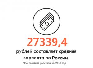Уровень среднемесячной заработной плате по РФ