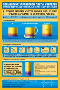 Повышение привлекательности работы педагога -  Инфографика