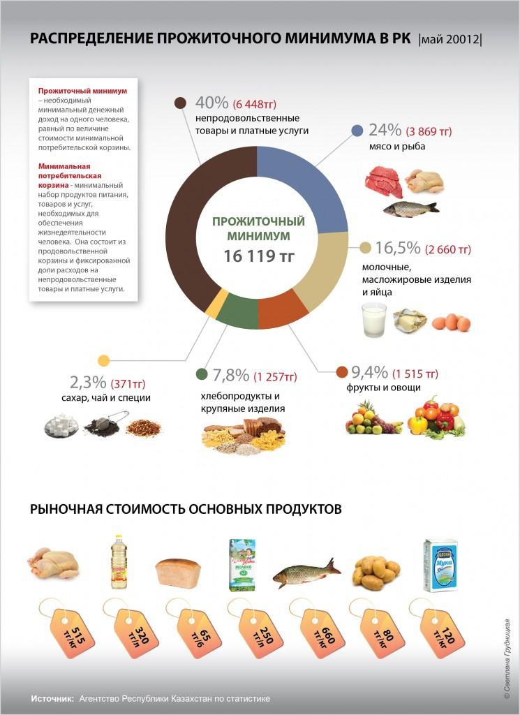 prozhitochnyiy-minimum