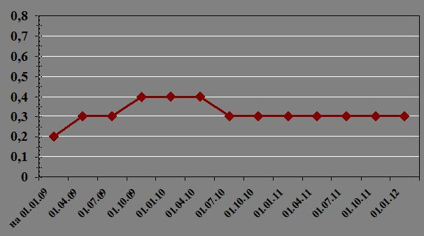 Размер Пособия по Безработице
